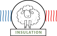 Wool bedding is natural insulator that breathes